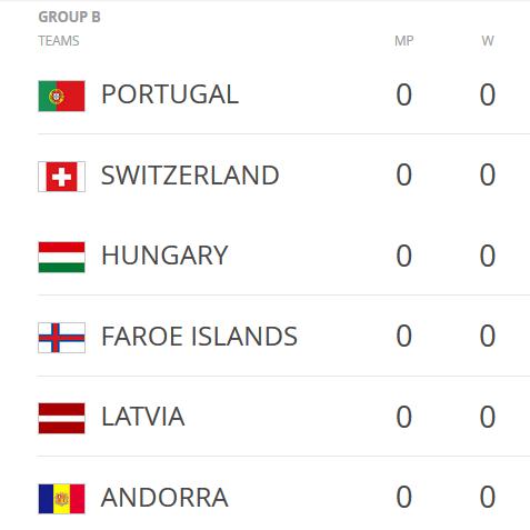 Paziņots 2018.gada WC2018 kvalifikācijas turnīra spēļu kalendārs